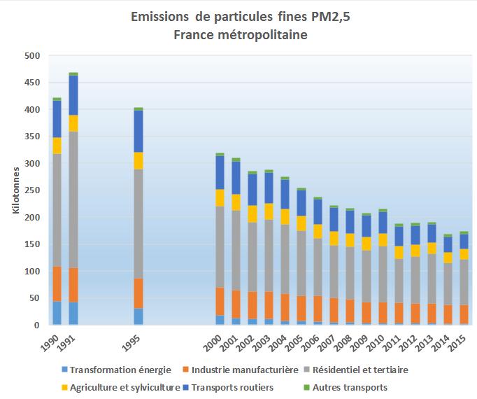 La pollution de l'air - Page 3 Emissions-PM2.5