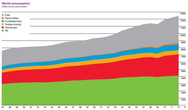 global primary energy by source