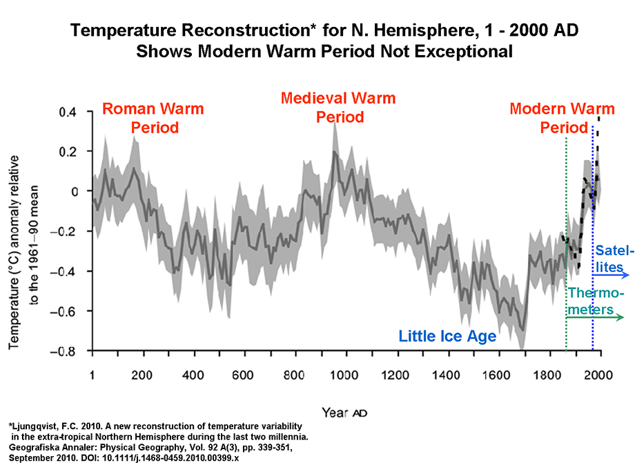2000 yr temperature variations