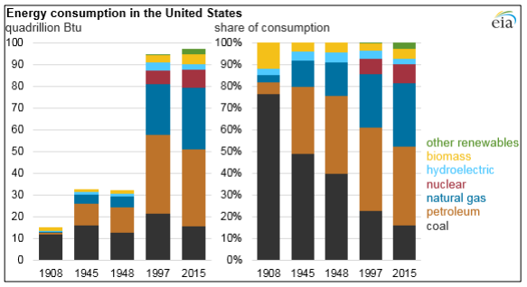 Energy consumption USA